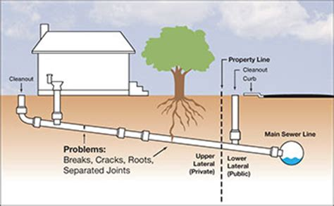 sewer line diagram free engine image for user