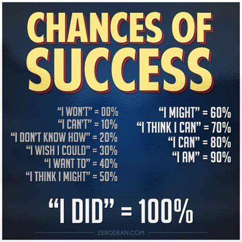 What Are The Odds Of Your Success by 101 Best Images About Well Said On Frank