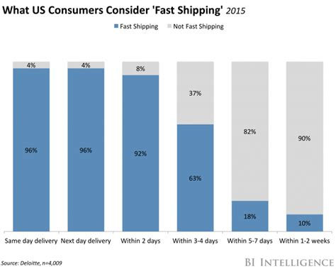 amazon quick delivery same day shipping is key to fighting amazon business insider