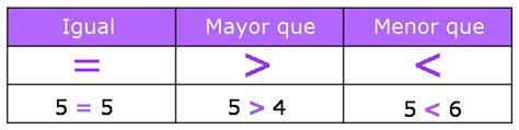 relacion de mayor que menor matematicas relacion de orden mayor que menor que e igual