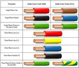 3 phase color code nec wiring color codes nec get free image about wiring