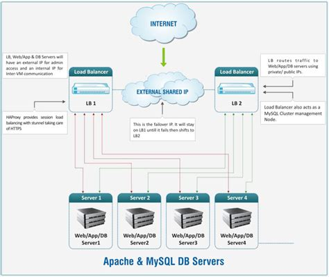 linux pattern webserver apache mysql load balancing and high availability