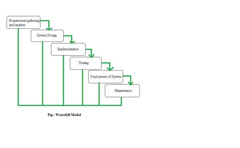 Waterfall model diagram ppt gallery how to guide and kotaksurat diagram waterfall model gallery how to guide and refrence ccuart Images