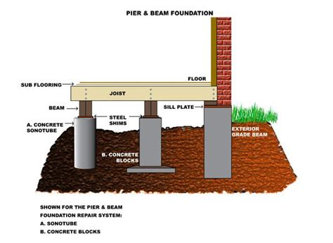 post and beam walls post and pier foundation for post and experience in pier beam foundation repair is extremely