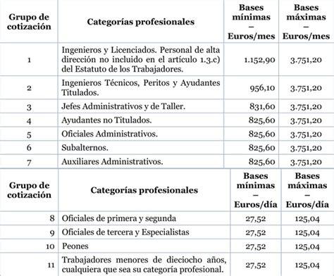 las bases de cotizaci 243 n 2016 suben el tope m 225 ximo un 1 tabla base cotizacion tabla cotizacion empleadas hogar