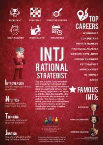 this section intj personality gives a basic overview of