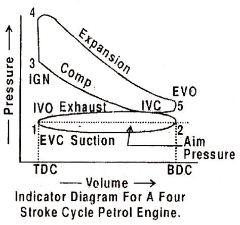 single stroke engine diagram single get free image about