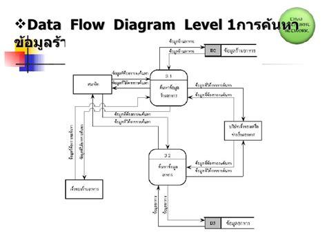 data flow diagram tutorial for beginner progress present 1