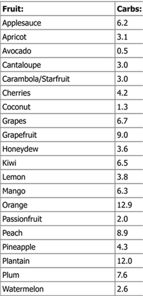 65 g carbohydrates 65 low carb fruits chart atkins list low carbe diem