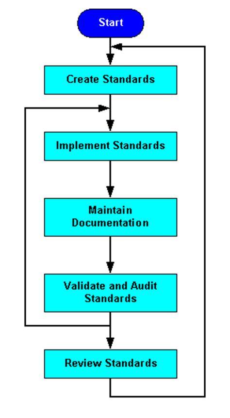 configuration management process flow diagram configuration management best practices white paper cisco