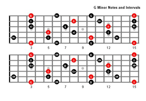 pattern in nature notes g minor arpeggio patterns and fretboard diagrams for guitar