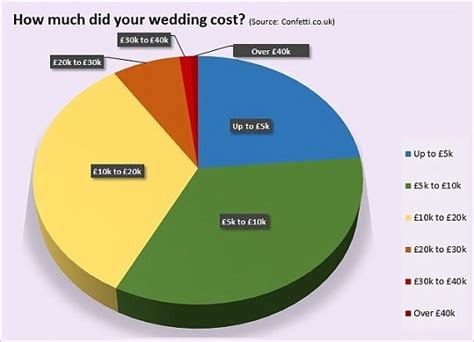 how much does the average wedding cost in northern ireland weddings of yesteryear pensitivity101