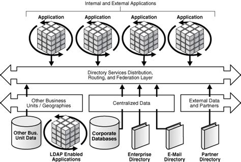 Finder Services Understanding Oracle Directory