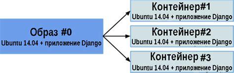 supervisord tutorial docker docker руководство для начинающих
