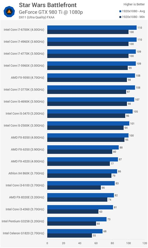 processor bench mark star wars battlefront graphics cpu benchmarks gt benchmarks cpu performance techspot