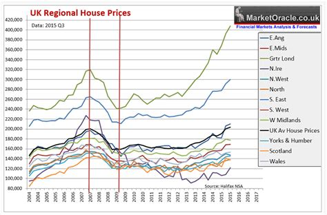 cheapest home prices uk regional house prices cheapest and most expensive