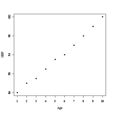 Scatter Plot Outline by Basic Clinical Statistics Mgh Biostatistics Center