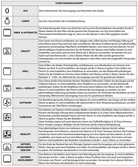 Gorenje Ceranfeld Bedienungsanleitung by Backofen Zeichen F 252 R Umluft M 246 Bel Design Idee F 252 R Sie