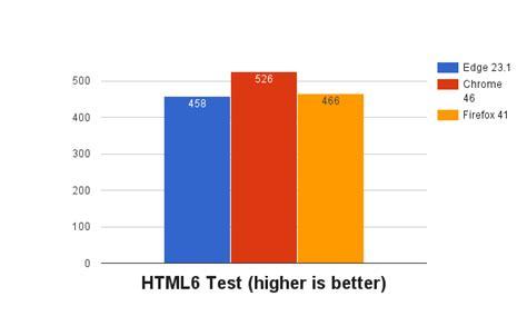 chrome vs edge windows 10 how microsoft edge is beginning to beat google