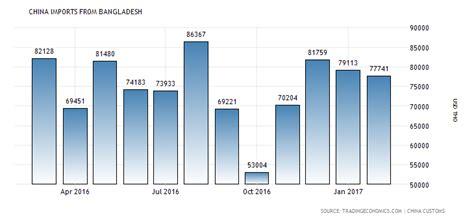 china imports 1983 2015 data chart calendar china imports from bangladesh 2014 2018 data chart