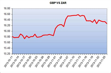 currency converter zar to pound currency exchange rate zar gbp