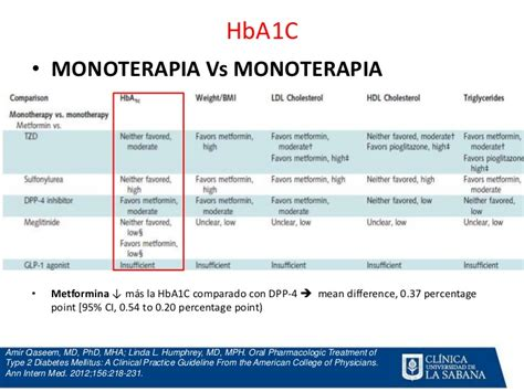 Md Mph Vs Md Mba by Antidiab 233 Ticos Orales
