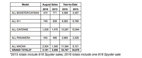 Porsche Sales By Model by Porsche Cars North America Sales By Model August 2016