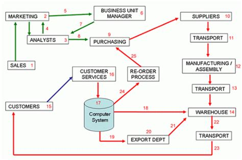 flowchart of supply chain management mohamed azarudeen scm suplly chain management flowchart