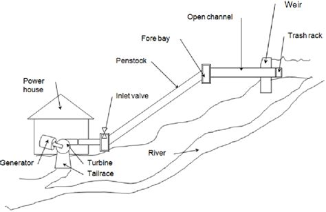 layout diagram of hydro power plant mini hydro power plant diagram wiring diagram