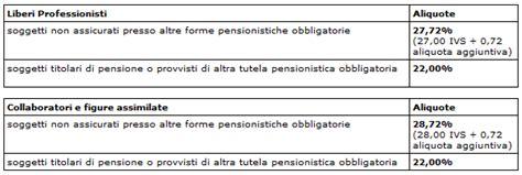 inps venditori porta a porta gestione separata inps aliquote massimali e minimali 2014
