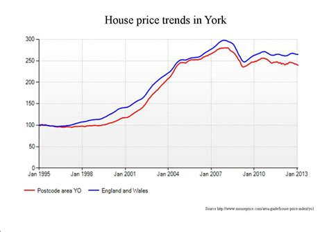 house values in york and the new local plan steve galloway