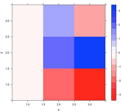 r plot colors plot color of levelplot in r stack overflow