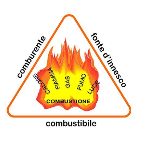 di combustione chimica metano la reazione di combustione citizen