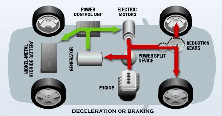 Electric Car Engine Power Consumption Hybrid Electric Vehicle