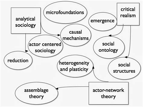 pattern theory philosophy analytical sociology assignment point