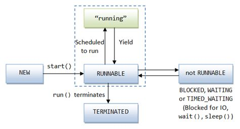multithreading java command pattern exle with multithreading and concurrency java programming tutorial