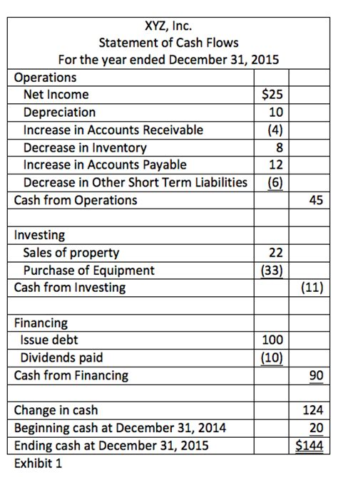 sle cash flow statement of a company the statement of cash flows structure and intuition