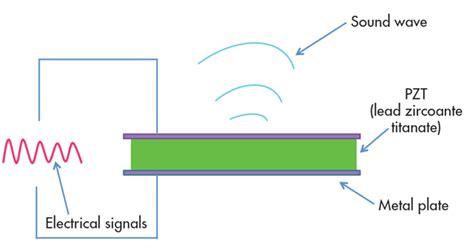 ceramic capacitor piezoelectric effect capacitor piezoelectric effect 28 images piezoelectric schematic symbol piezoelectric free
