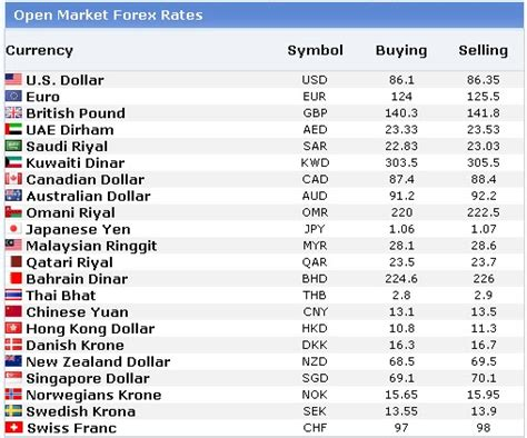 forex exchange rates in pakistan today currency rates in pakistan today exchange rates forex