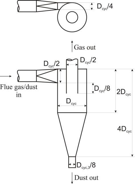 Air Fluidized Bed Scale Up Of A Cold Flow Model Of Ficfb Biomass