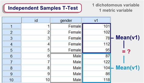 tutorial spss t test spss tutorials spss independent sles t test