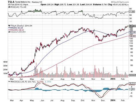 Tesla Price Chart Tesla Motors Inc Nasdaq Tsla Buy High Sell Higher