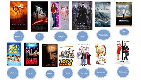 film genres a2 media portfolio genres of films