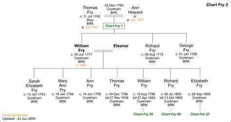 armand s blog family tree template for kids