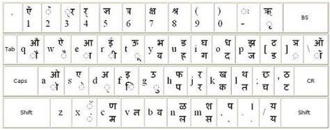 keyboard layout inscript aspitech s input method solution