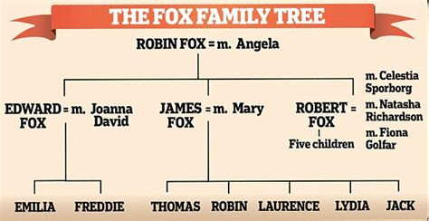 fox actors family tree morse and lewis the fox acting family dynasty morse