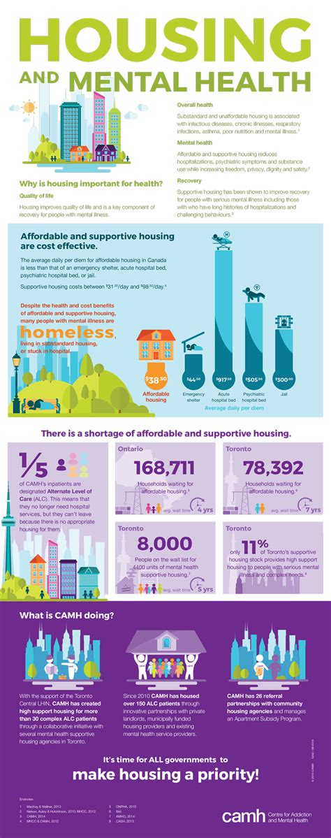 mental health housing infographic housing and mental health the homeless hub