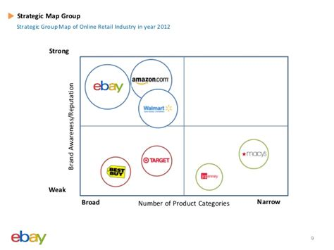 strategic evaluation of e bay
