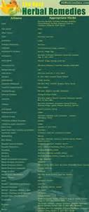 Herbal remedies chart a to b raw ayurveda