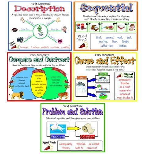 printable cause and effect poster image gallery text structure